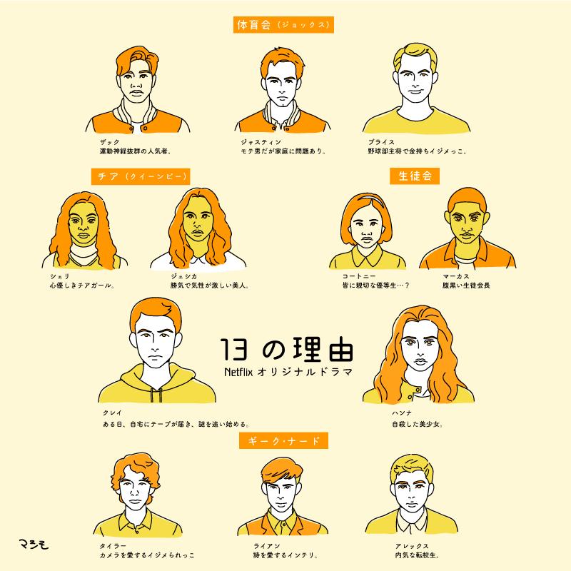 13の理由の登場人物イラスト
